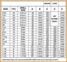 Circumstantial Helical Coil Insert Chart 2019