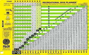 Padi Dive Chart Pdf Padi Rdp Ean 32 Oxygen Table Metric