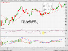 Stock Investment Chart Psei Make The Right Stock Investment Decisions Be Guided By