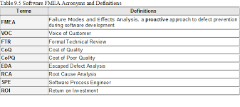 process failure modes and effects analysis failure modes analysis fmea for software software quality services