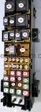 fuses and relays box diagramjeep grand cherokee 1999 2004 fuse box diagram jeep grand cherokee 2 blok kapot 2