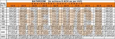 Fan Size Chart How To Properly Size A Bathroom Ventilation Fan