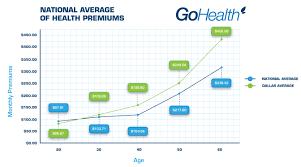 dallas health insurance costs
