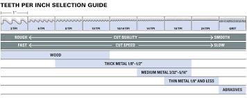 Carbide Tipped Recip Blades