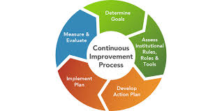 Process Steps Institutional Change Process Step 1 Determine Goals Department Of