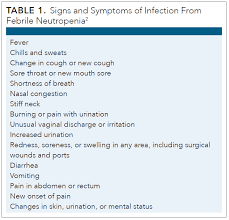 Antibiotic Dosing Chart Pediatric Guidelines In The Management Of Febrile Neutropenia For
