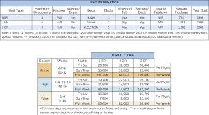 Wyndham Angels Camp Points Chart Resort Info