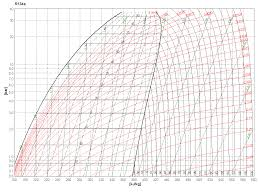 Mistral Associates - Ph Chart R134A