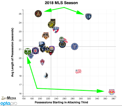 Mls Conference Finals Key Players In Depth Stats For Each