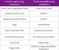 Lactation Diet Chart Postpartum Diet What Foods To Eat Avoid After Delivery