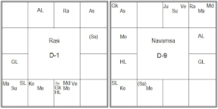 Vedic Astrology D10 Chart Calculator Vedic Astrology Research Portal D 9 Navamsha Chart In Vedic