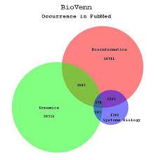 Venn Diagram Bioinformatics Biovenn A Web Application For The Comparison And Visualization Of