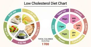 Diet Chart For Low Cholesterol Patient Low Cholesterol Diet