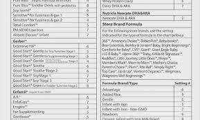 Baby Brezza Formula Pro Formula Chart Canada Baby Brezza Formula Chart Similac Pro Advance Best Picture