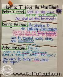Avid Anchor Charts Image Result For Avid Anchor Charts 2nd Grade Reading