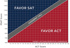Using Psat Scores To Compare Sat And Act Compass Education