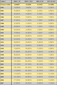 Gold Weight Chart Why Collectible Vs Bullion Surviving Global Recession