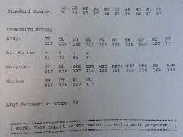 Asvab Score Chart Army Asvab Scores 35 On Asvab