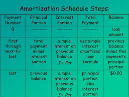 Simple Interest Loan Amortization Schedule Amortized Loans Mat 142 Amortized Loans Ppt Download