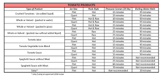 Food Preservation Chart Food Safety Preservation