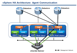 Ha Architecture Design Vsphere Ha Architecture Agent Communication Itsaurus