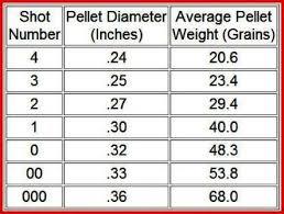 37 Always Up To Date Buckshot Comparison Chart