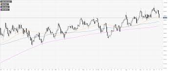 Dxy Chart Us Dollar Index Technical Analysis Dxy Takes Another Hit