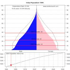 This Animated Graph Shows The Massive Demographic Challenge