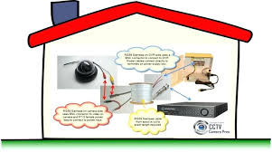 security camera wiring diagram in addition to how to wire house for Lorex Sg7013sx security camera wiring diagram in addition to how to wire house for security cameras lorex camera
