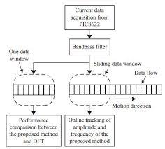 Online Detection Of Broken Rotor Bar Fault In Induction