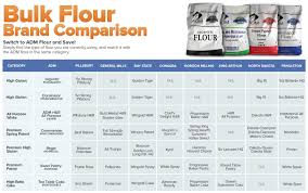 Types Of Flour For Baking With Great Results