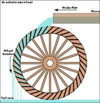 electric generator how it works. How The Water Wheel Electric Generator Works It R