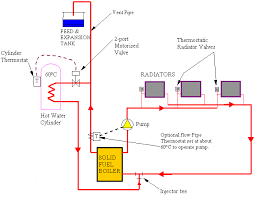 domestic heating systems boiler wiring diagram s plan at 2 Port Motorised Valve Wiring Diagram