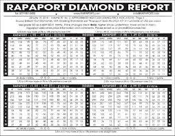 Rapaport Diamond Report Diamonds 101 Spicer Greene Jewelers