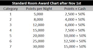 World Of Hyatt Devalues Cash And Points Award Chart