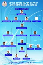 Organizational Chart Metro Ozamiz Water District