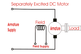 types of dc motor separately excited shunt series compound dc separately excited dc motor