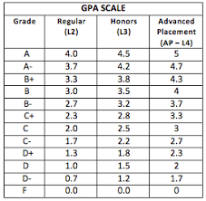 college gpa scale college gpa grade scale term paper help