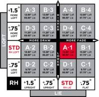 Titleist 818 Hybrid Chart Titleist 816 Adjustment Chart Titleist 816 Hybrid