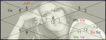Celine Dion Birth Chart Vedic Astrology Jyotish