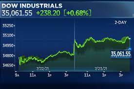 Dow jumps more than 200 points to close ...