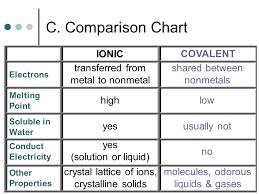 Bonding Comparison Chart Ionic Bonding Chapter Ppt Video Online Download