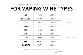 Stainless Steel Wire Gauge Chart Vape Wires Kanthal Nichrome Stainless Steel And More
