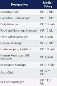 Office Salary What Is The Average Salary That A Hotel Manager Gets In India Quora