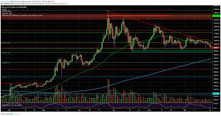 Dash Vs Btc Chart Crypto Price Analysis Overview Bitcoin Ethereum Ripple