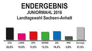 Stadtratswahlen in den kreisfreien städten : Landtag Sachsen Anhalt Der Wahlabend Und Seine Ergebnisse
