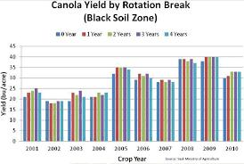 Crop Rotation Canola Council Of Canada