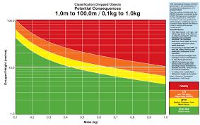 Dropped Object Chart Drops Calculator Preventdrops Com