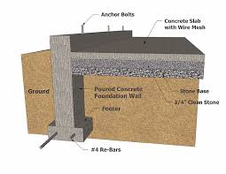 Inquiring Eye Home Inspections  FoundationTypes Of House Foundations
