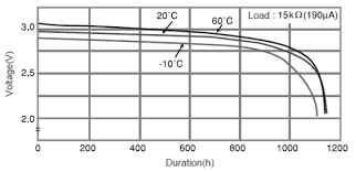 Cr2032 Battery Cross Reference Chart Cr2032 Lithium Battery Charge Level Measurement Uncannier
